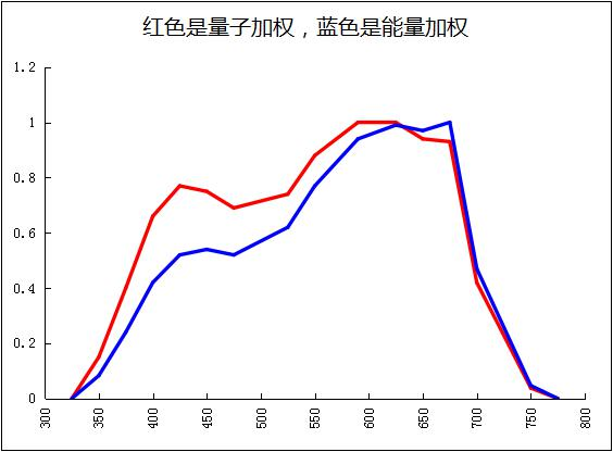 Japan's Revised Mokly Curve